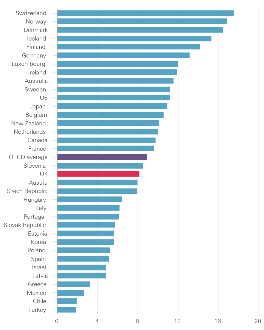 Rising pressure the nhs workforce challenge health foundation figure 12 number of nurses per 1000 population in oecd countries 2014 or nearest year geenschuldenfo Gallery