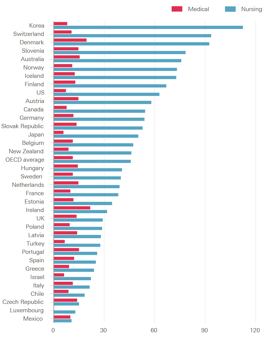 Rising pressure the nhs workforce challenge health foundation figure 13 number of medical and nursing graduates per 100000 population in oecd countries 2014 or nearest year geenschuldenfo Gallery