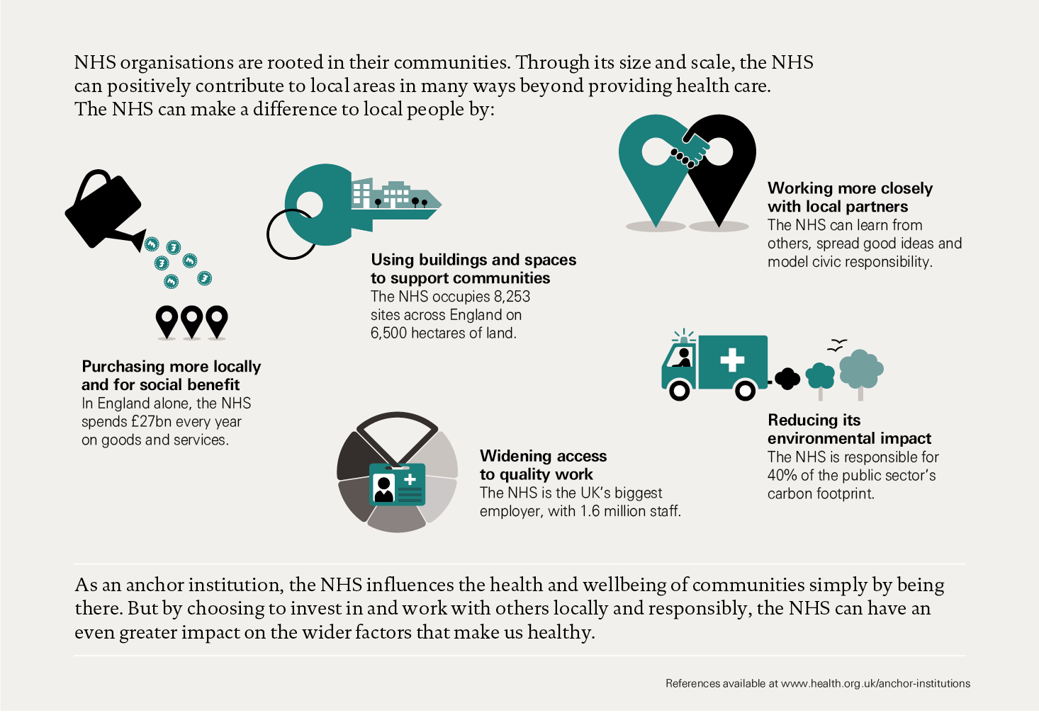 Figure 1: What makes the NHS an anchor institution?