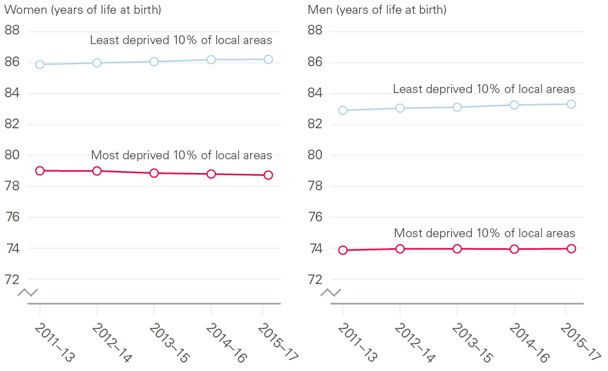 Figure 1: Life expectancy trends by local area deprivation and sex, England, 