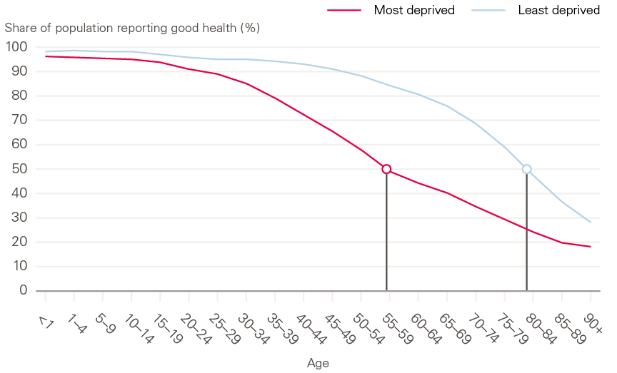 Figure 7: Population reporting good health by age for males in most and least deprived areas in England.