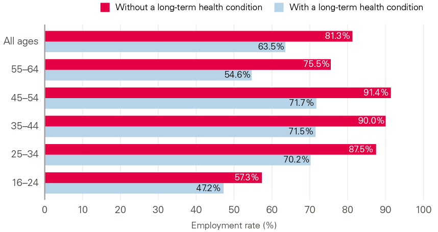 Figure 8: Employment rates for people with and without a long-term health condition, by age group, UK, 2019.