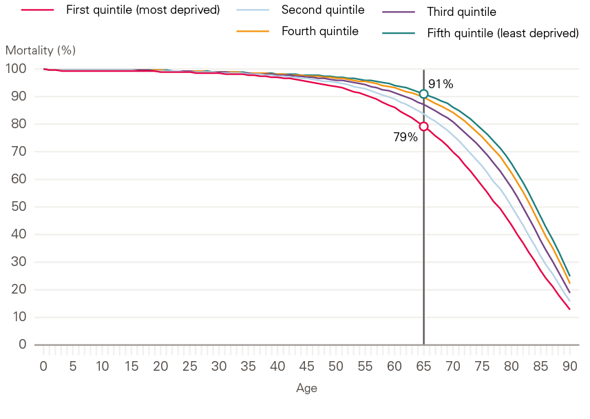 Figure 9: Mortality rate by age and Townsend deprivation quintile, men.