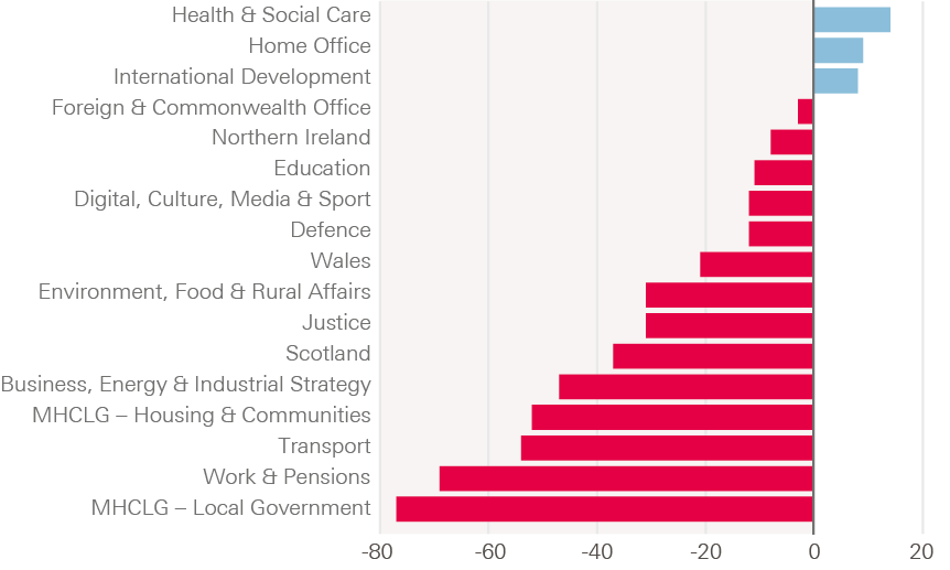Figure 11: The differing impact of austerity across government departments, 2009/10 to 2020/21, real change in departmental resource budgets (resource Departmental Expenditure Limit per person, GDP deflator).