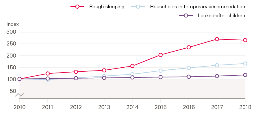 Figure 12: Indexed changes in measures of severe need for housing and children's services, England, 2010–2018.