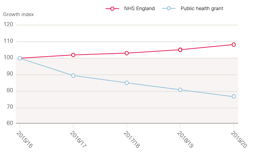 Figure 15: Growth in elements of health spend per person, 2015/16 to 2019/20, index (100=2015/16), constant price terms (GDP deflator), England population (all ages).
